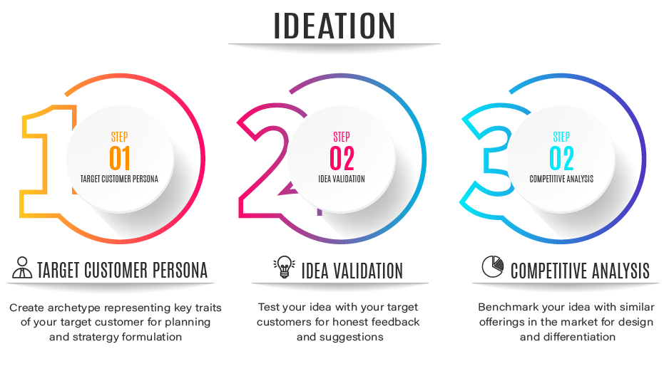 Ideation Research