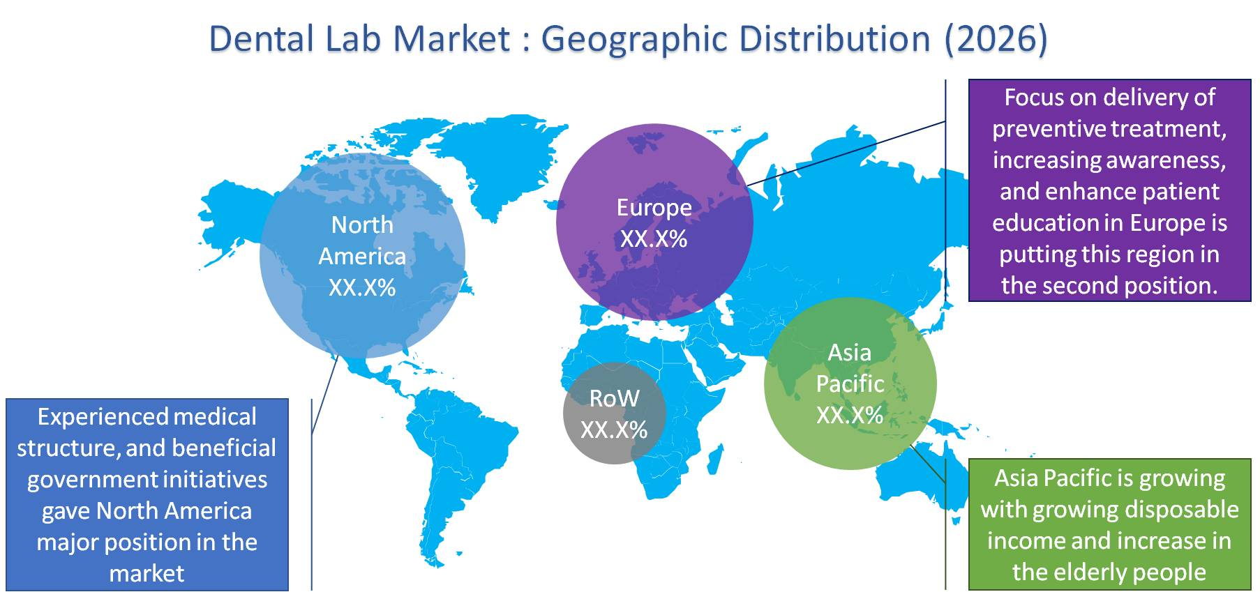 Dental Lab Market