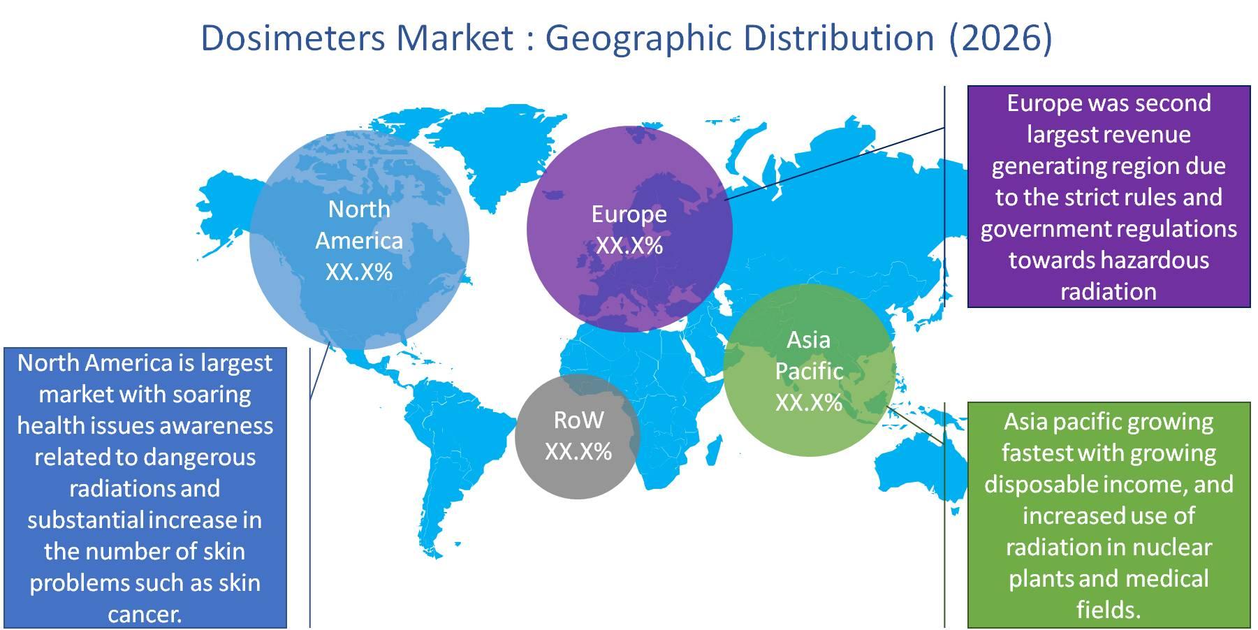 Dosimeters Market