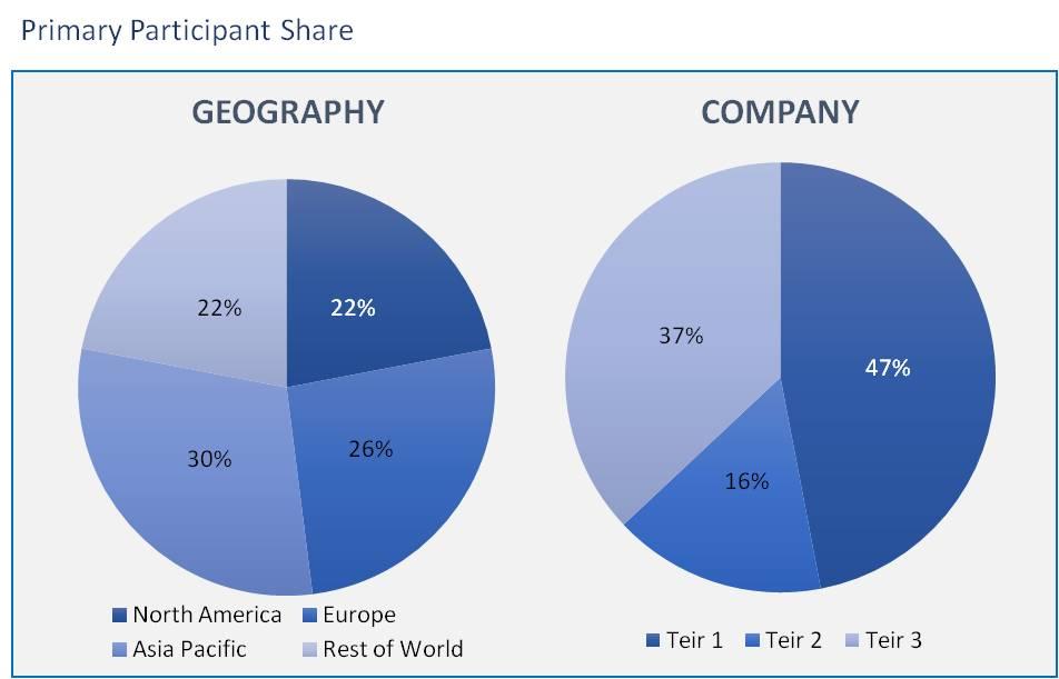 Global Companion Animal Diagnostics Market