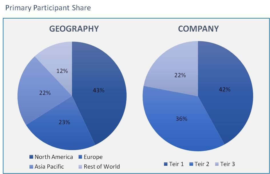 Global Single-cell Analysis Market