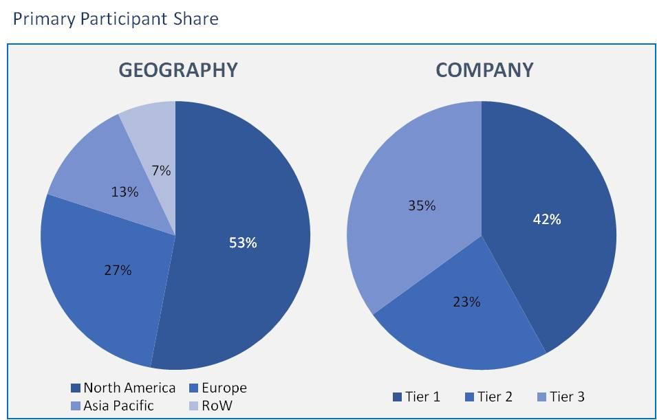 Healthcare Fraud Analytics Market