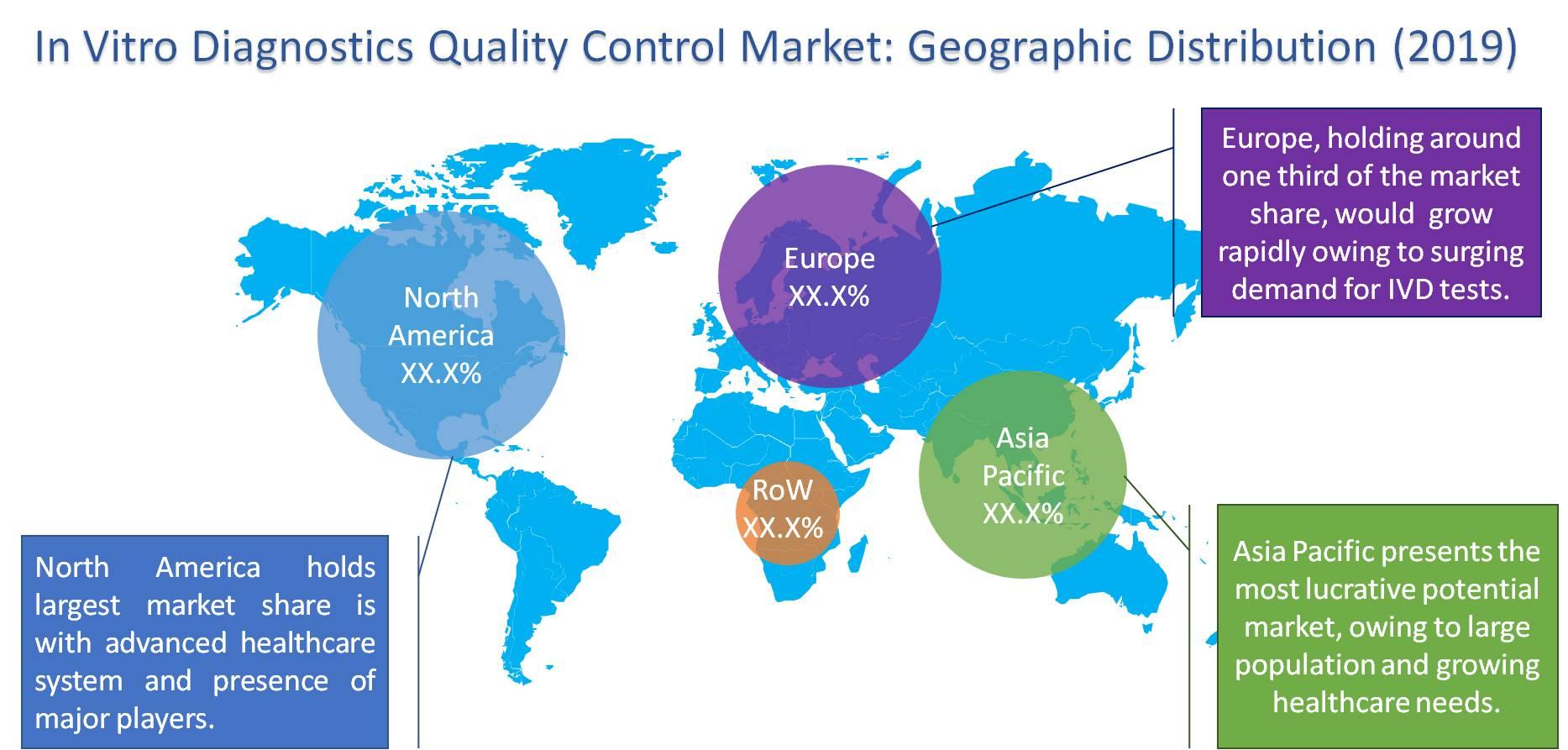 global in-vitro diagnostic quality control