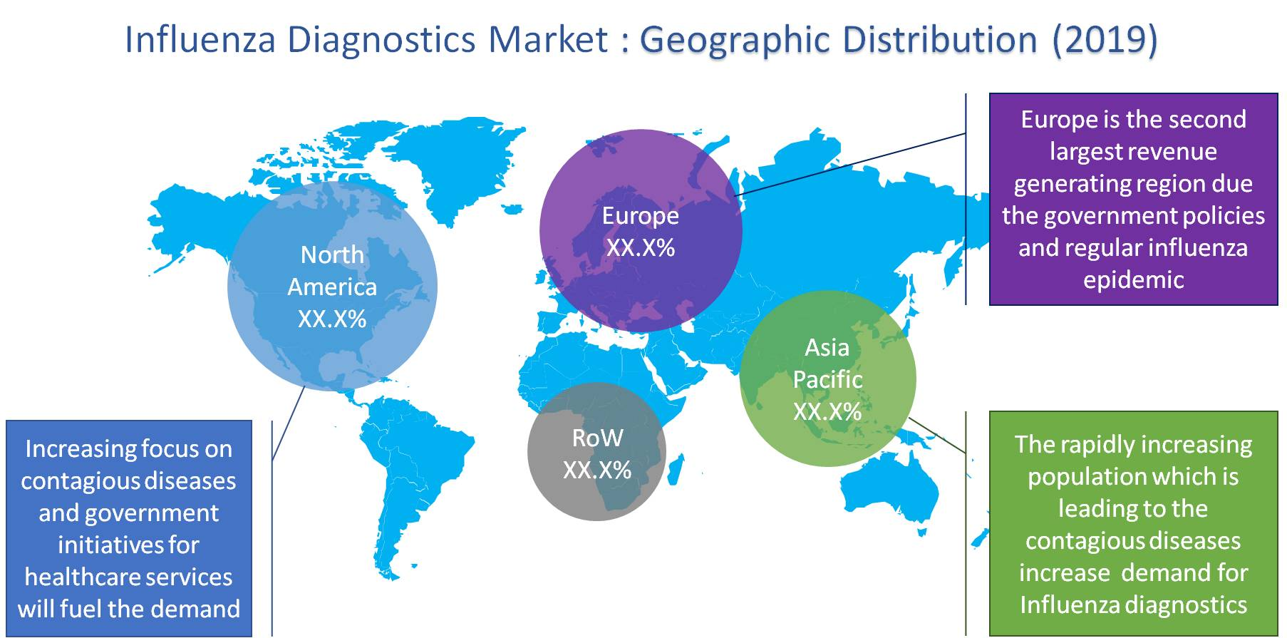 Influenza Diagnostic Market