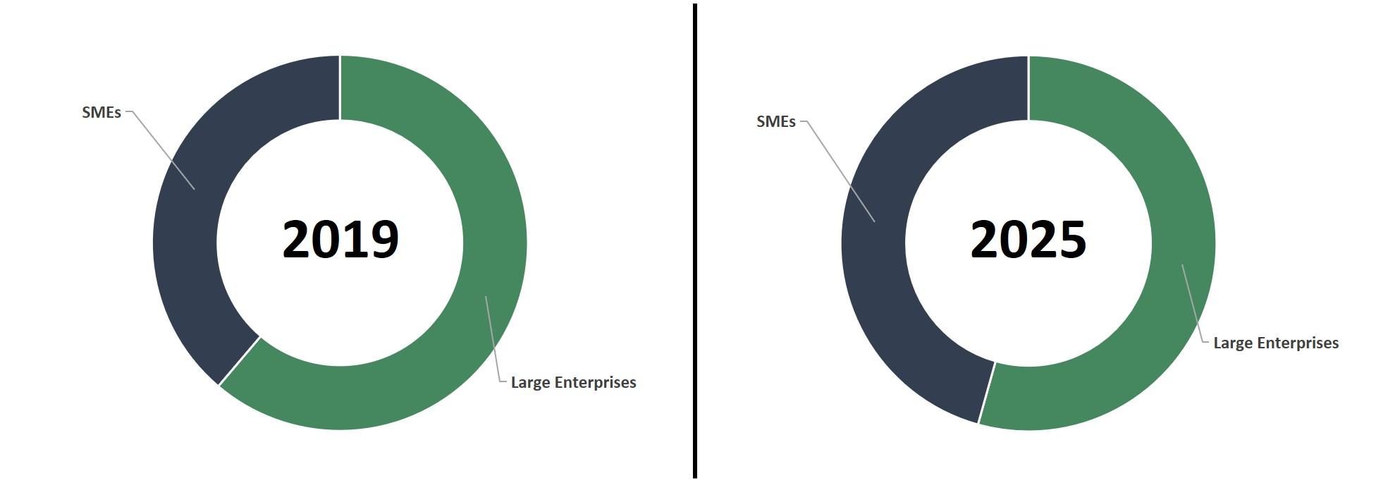 americas enterprise collaboration market report
