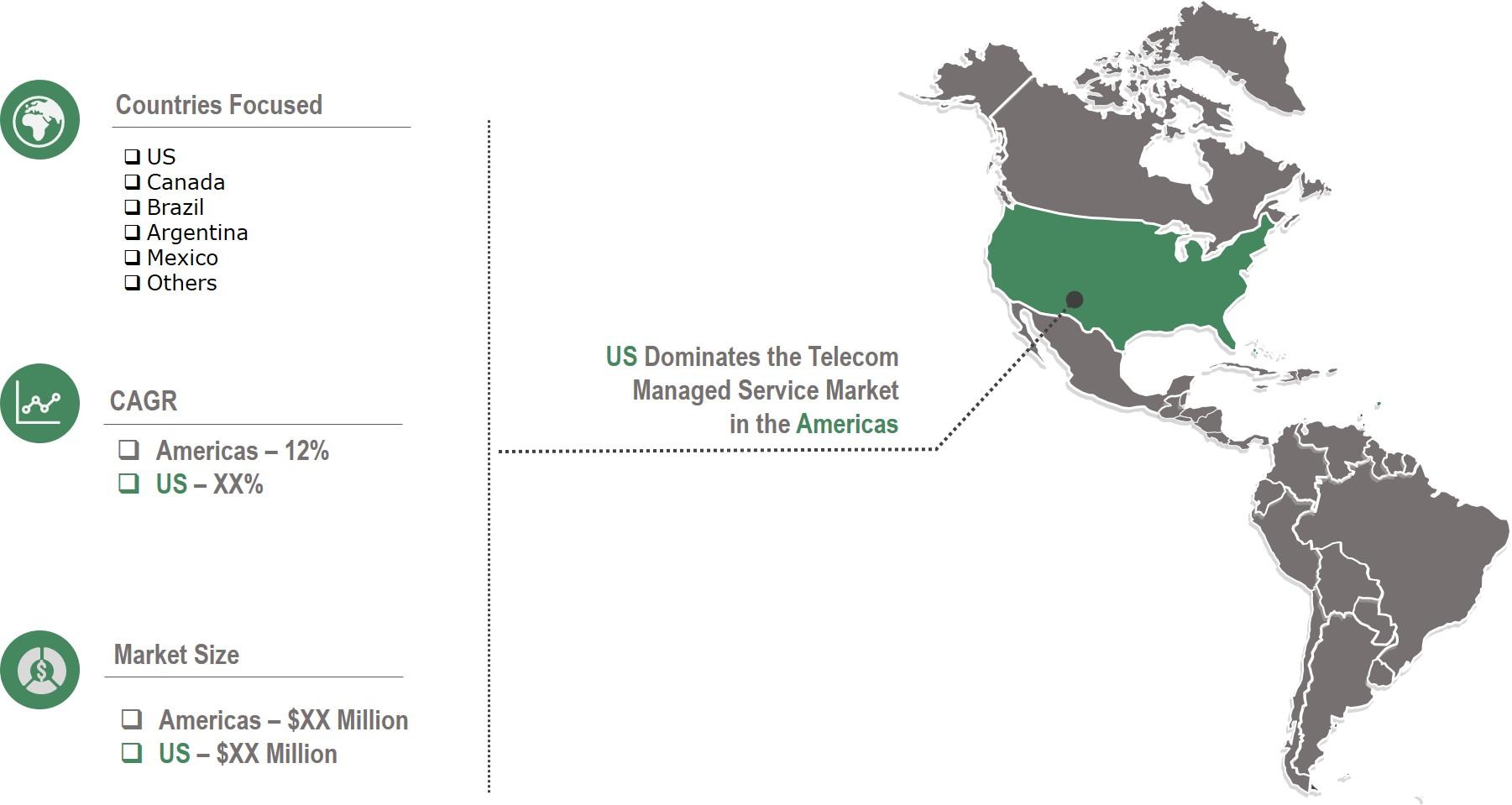 Americas Telecom Managed Service Market
