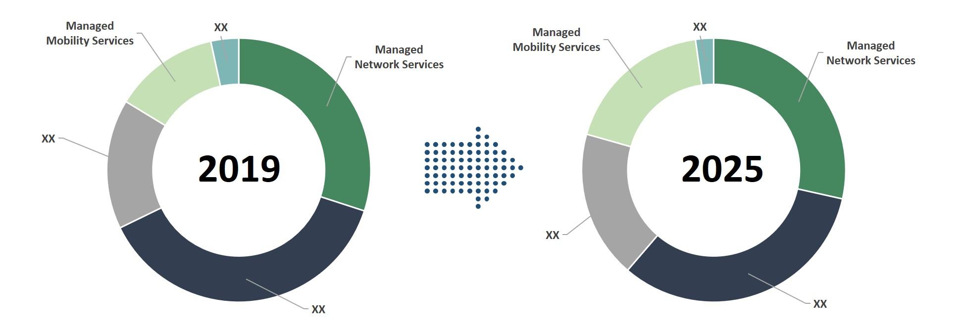 Americas Telecom Managed Service
