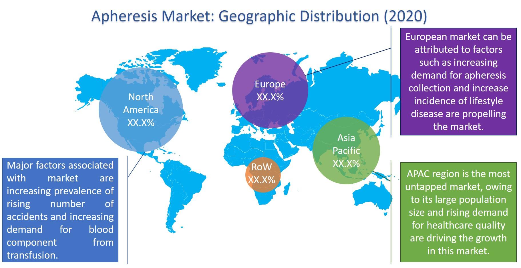 Apheresis market report