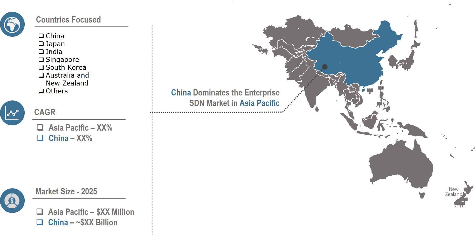 asia pacific sdn market