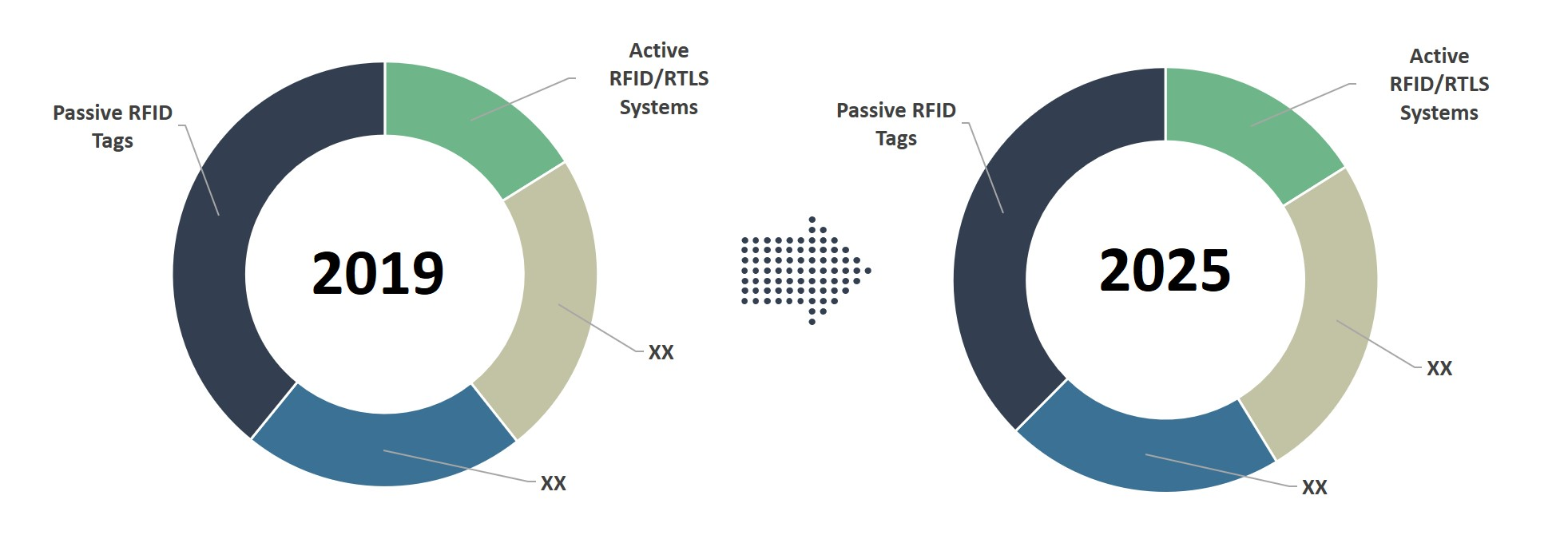 asia pacific rfid market