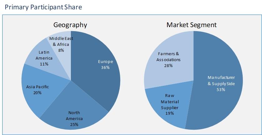 biostimulants market segment