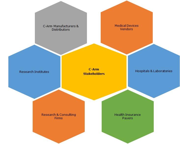 c-arm-stakeholders