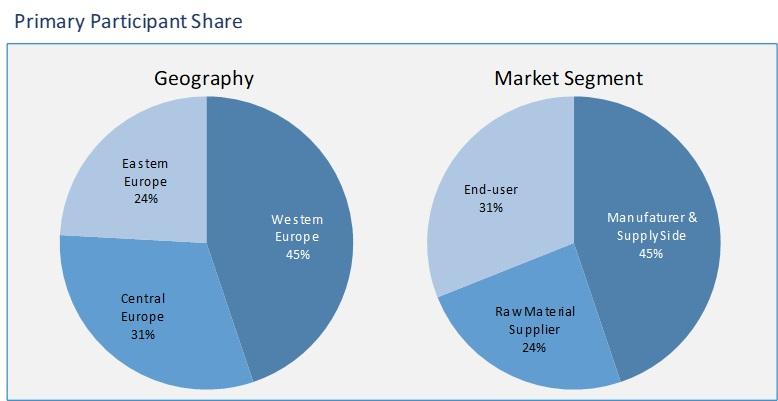 european epoxy sealer market segment