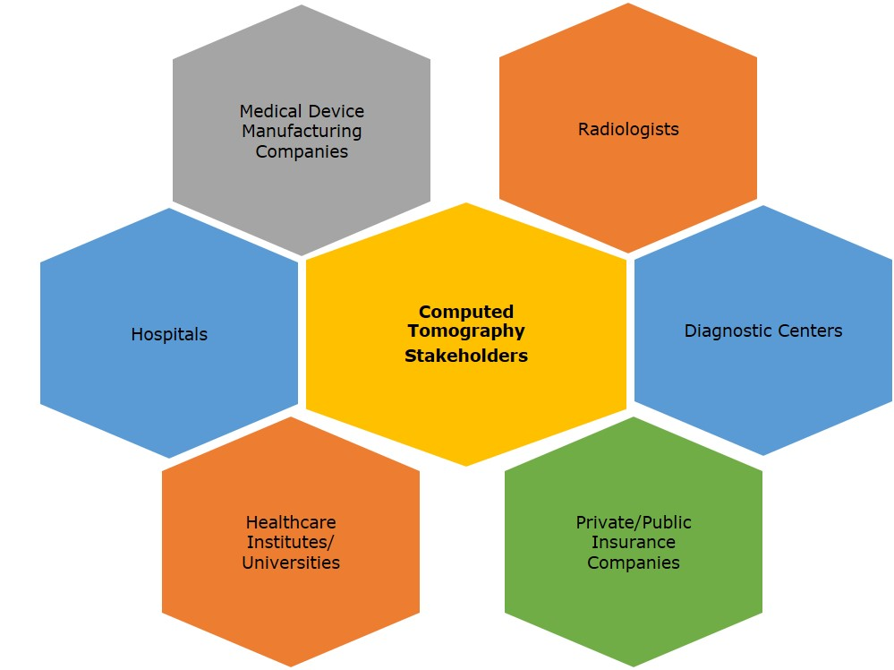 Global Computed Tomography Market