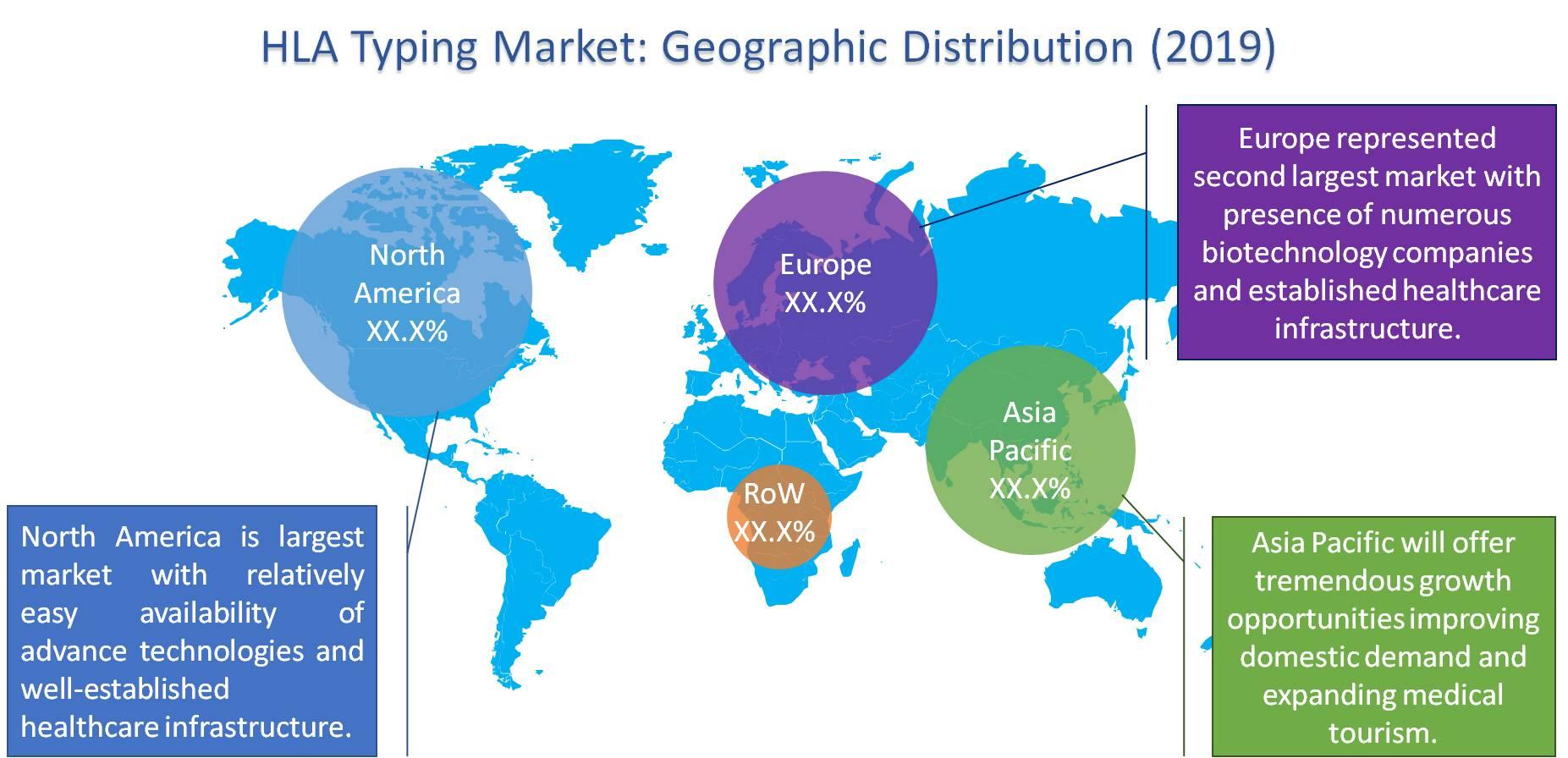 Global HLA typing market