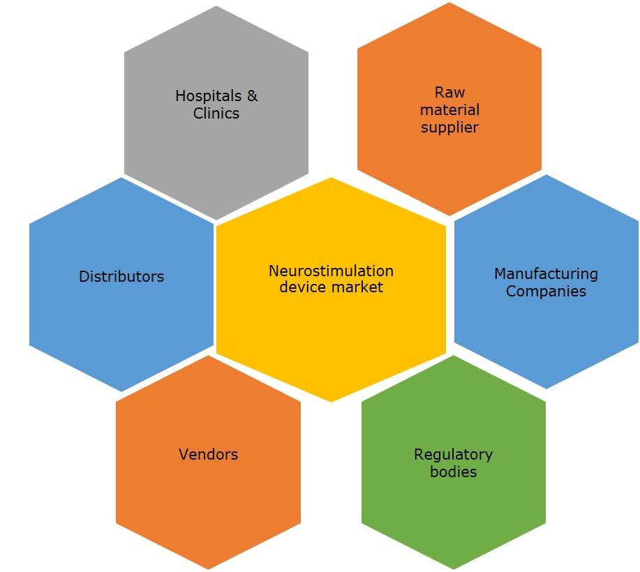 global neurostimulation device market