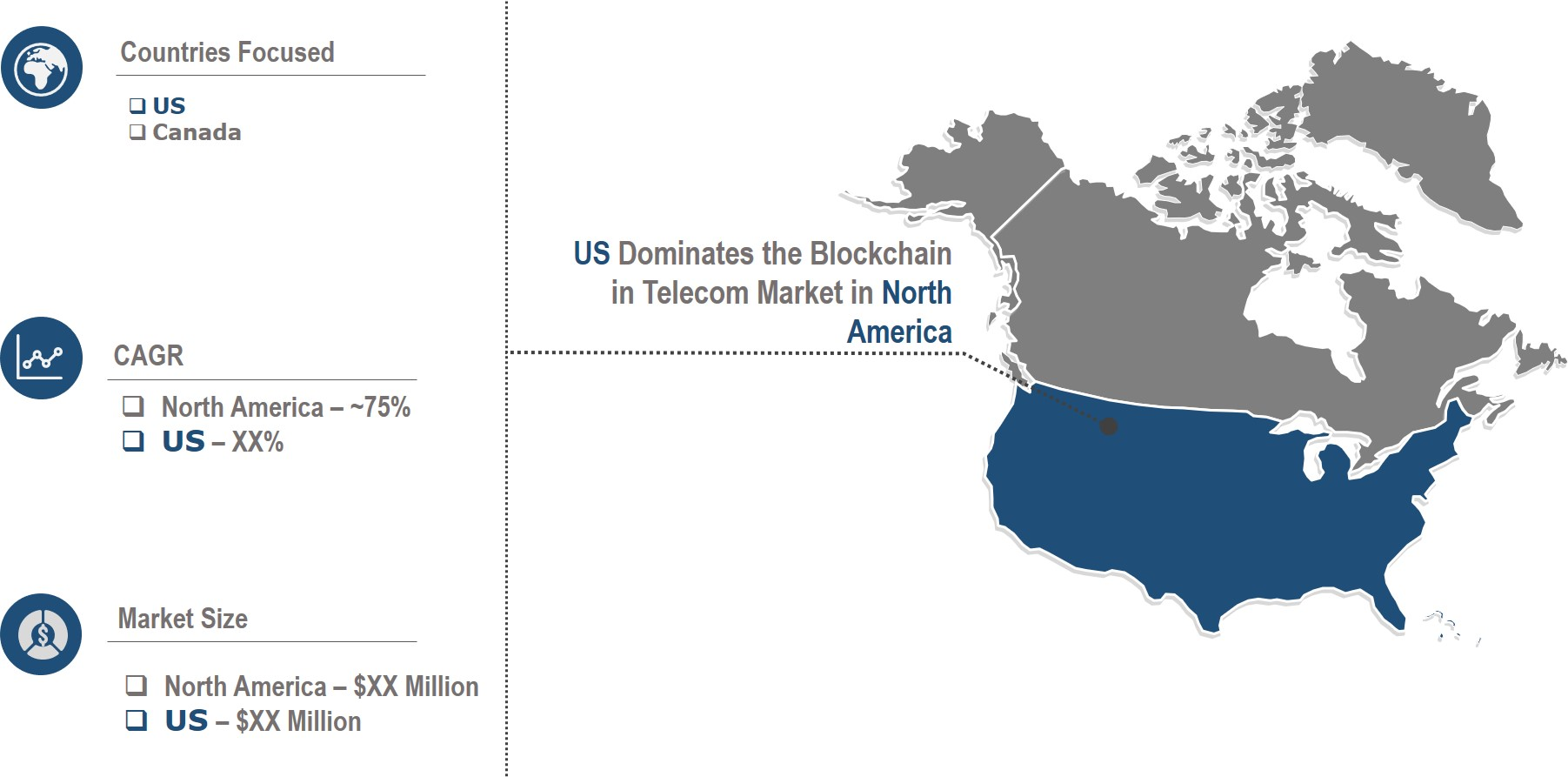 North America Blockchain in Telecom Market