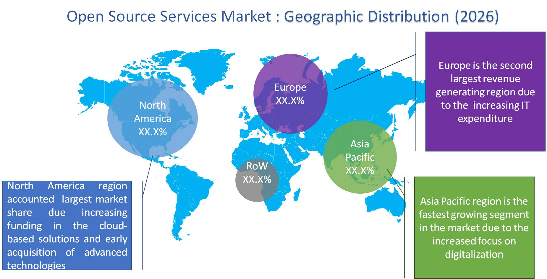 Global Open Source Services Market