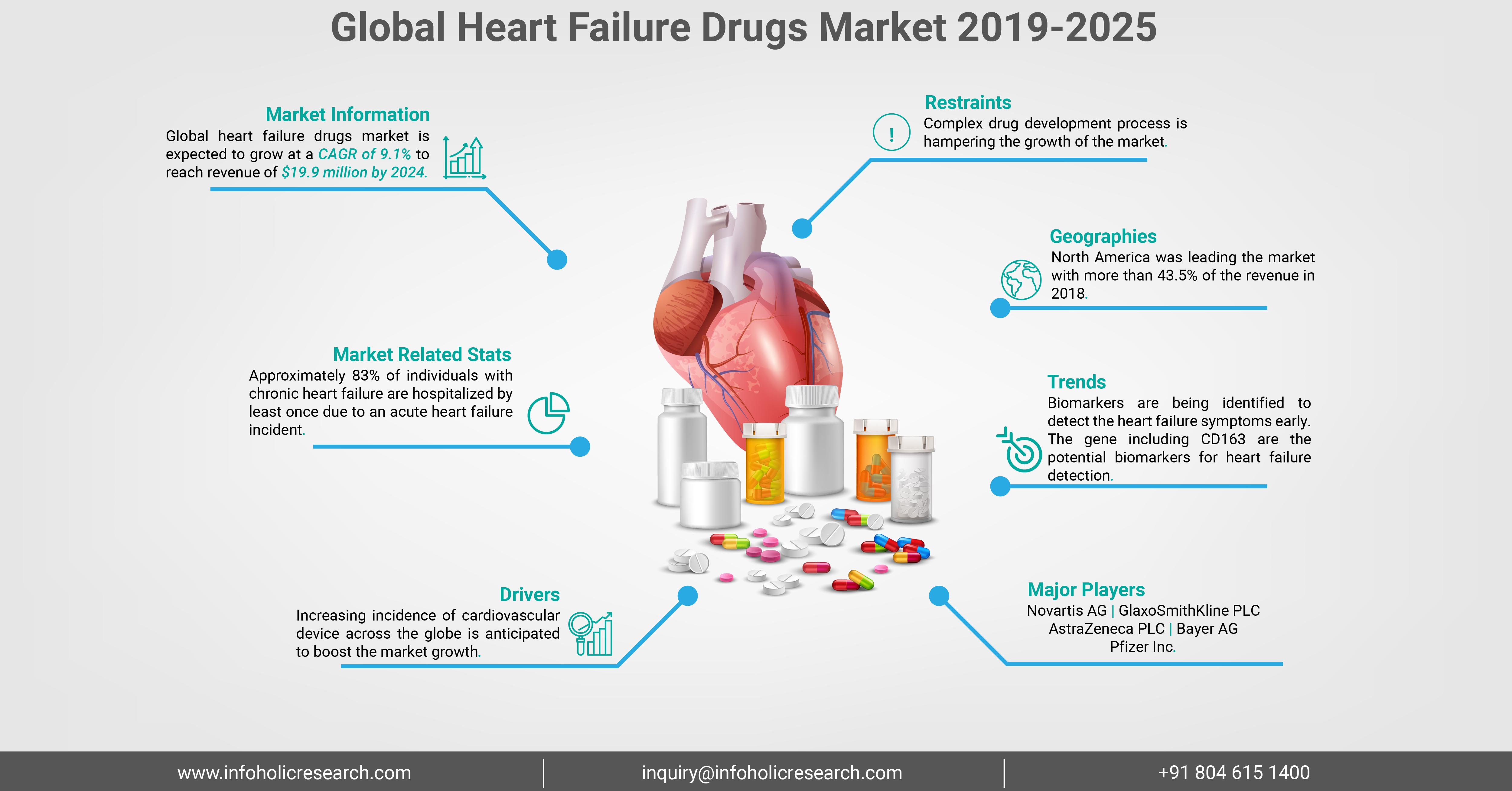 heart-failure-drugs-market