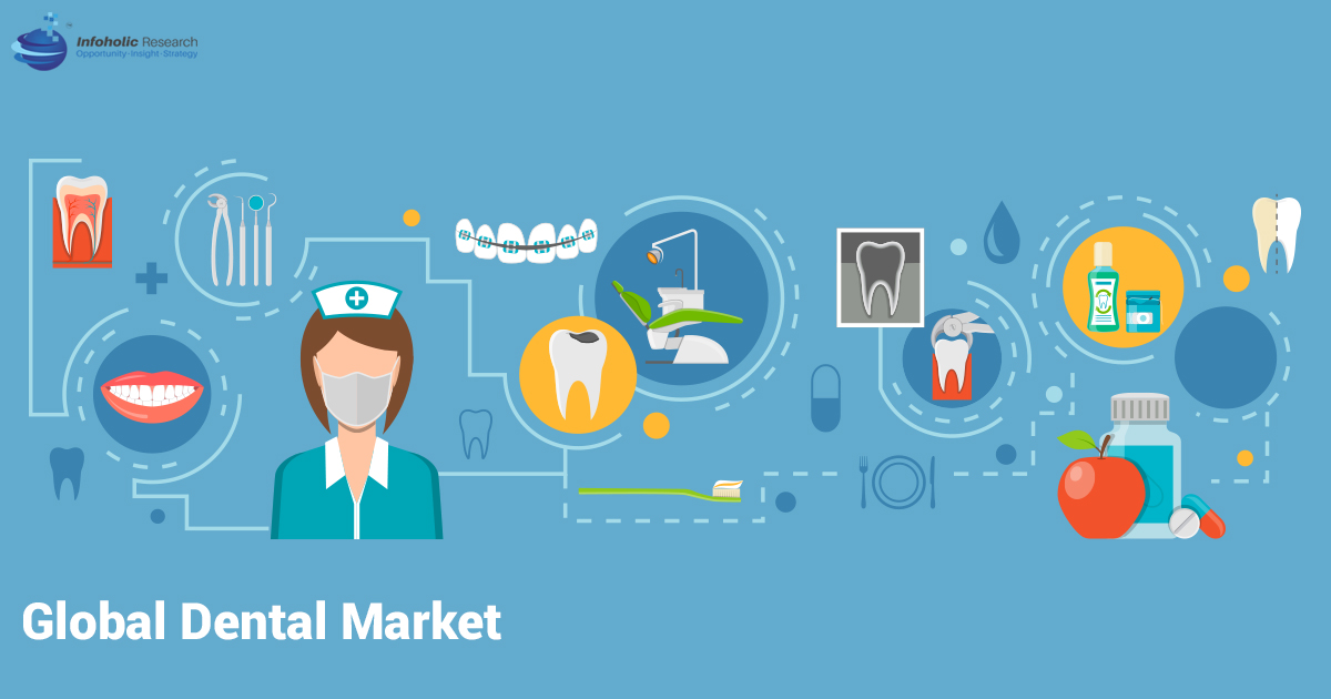 Global Dental Market