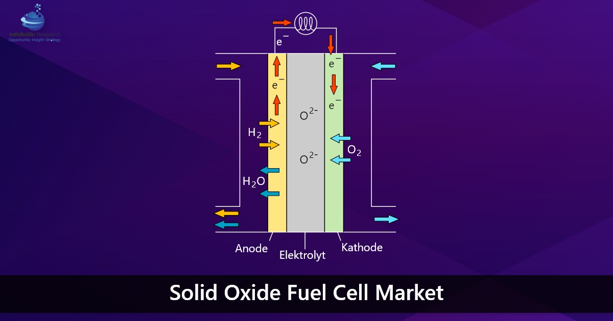 solid-oxide-fuel-cell-market