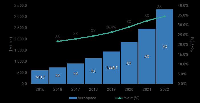 3d-printing-market-revenue-share