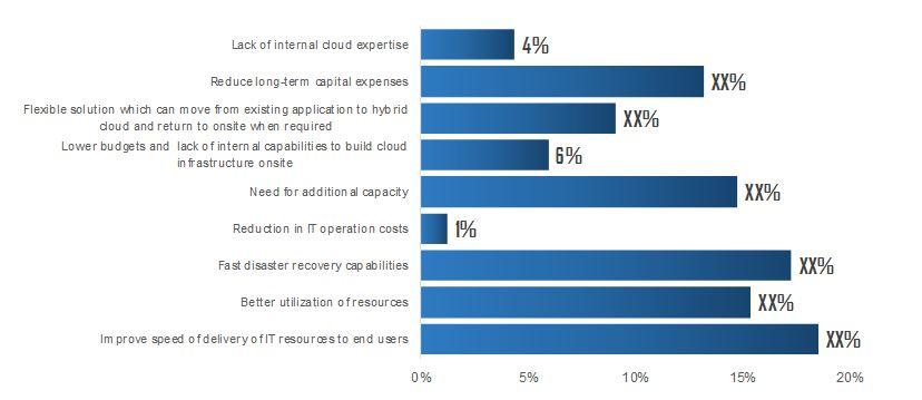 hybrid-cloud-readings
