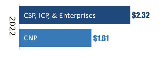 dci enterprise