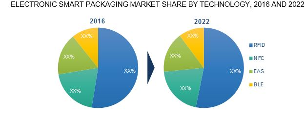 smart packaging share