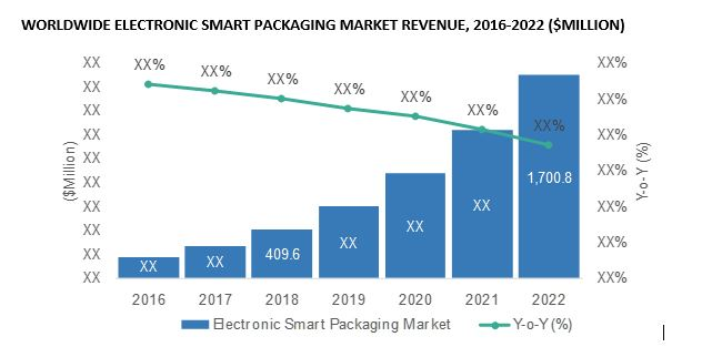 smart packagining revenue