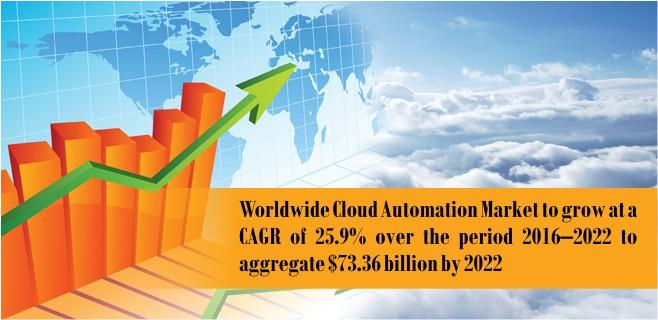 cloud-automation-market