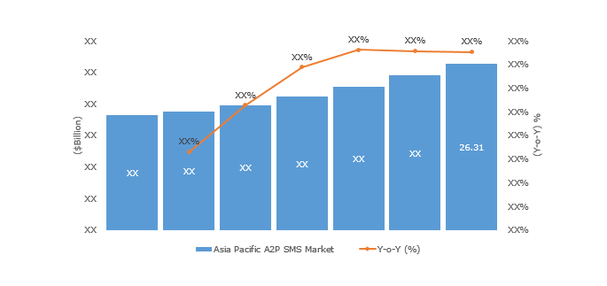 asia-pacific-market-revenue