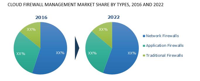 cloud-firewall-market-share