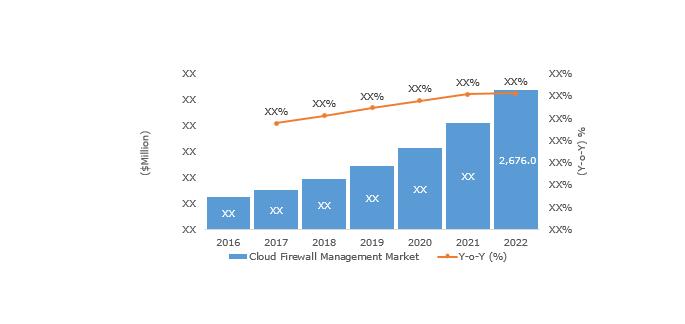 cloud-firewall-market