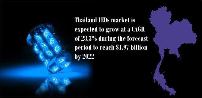 thailand-led-market
