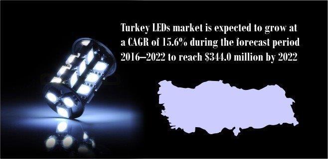 turkey-led-market