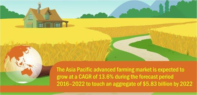 the-asia-pacific-advanced-farming-market