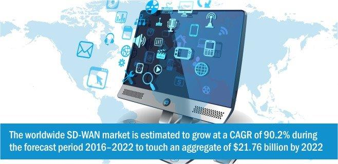 the-worldwide-sd-wan-market