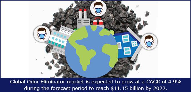Odor eliminator market
