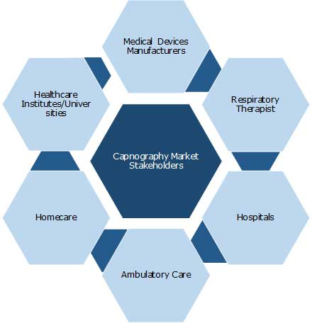 capnography market report