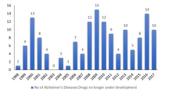 Alzheimer Deseases Drugs