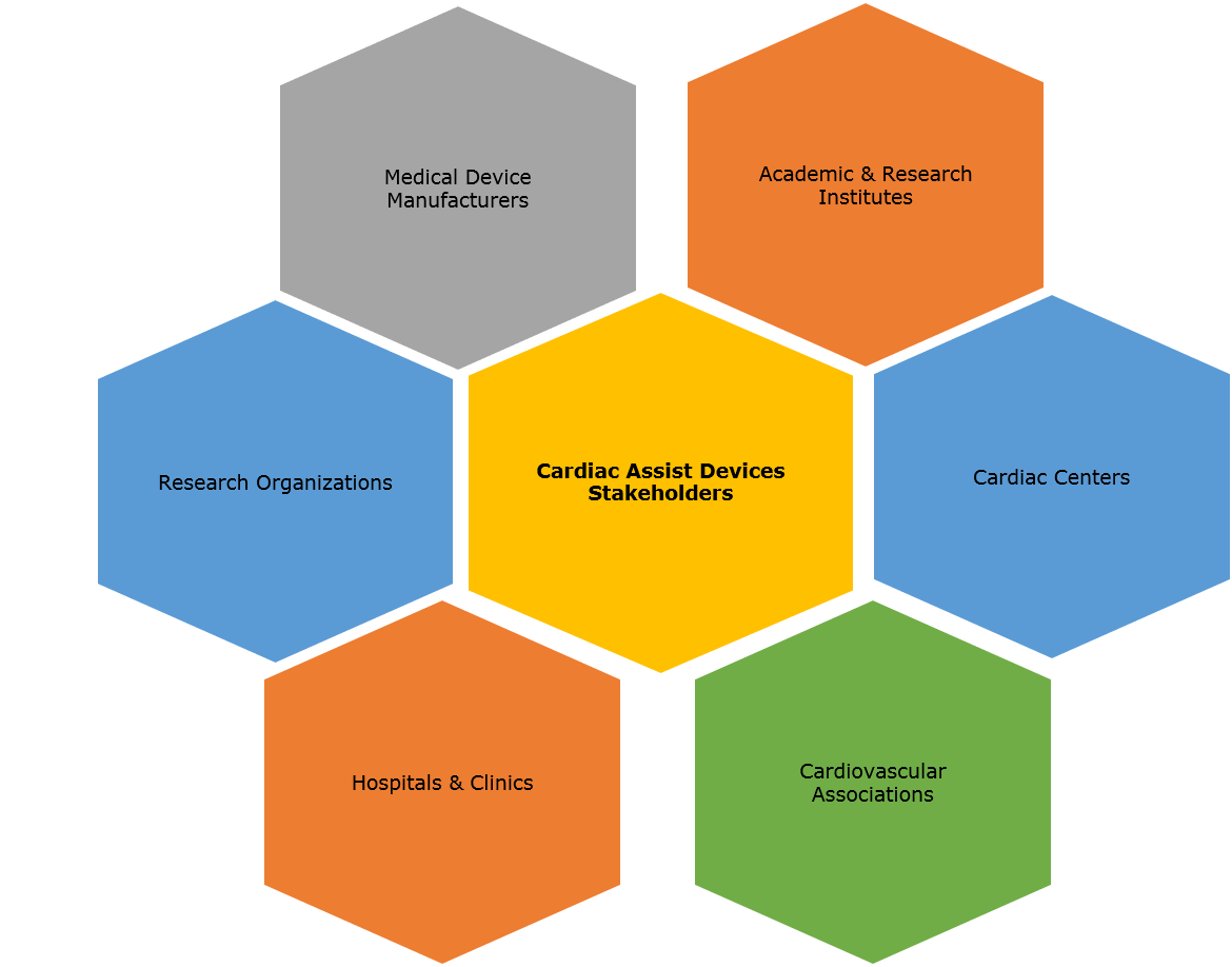 Global Cardiac Assist Devices Market Forecast up to 2025