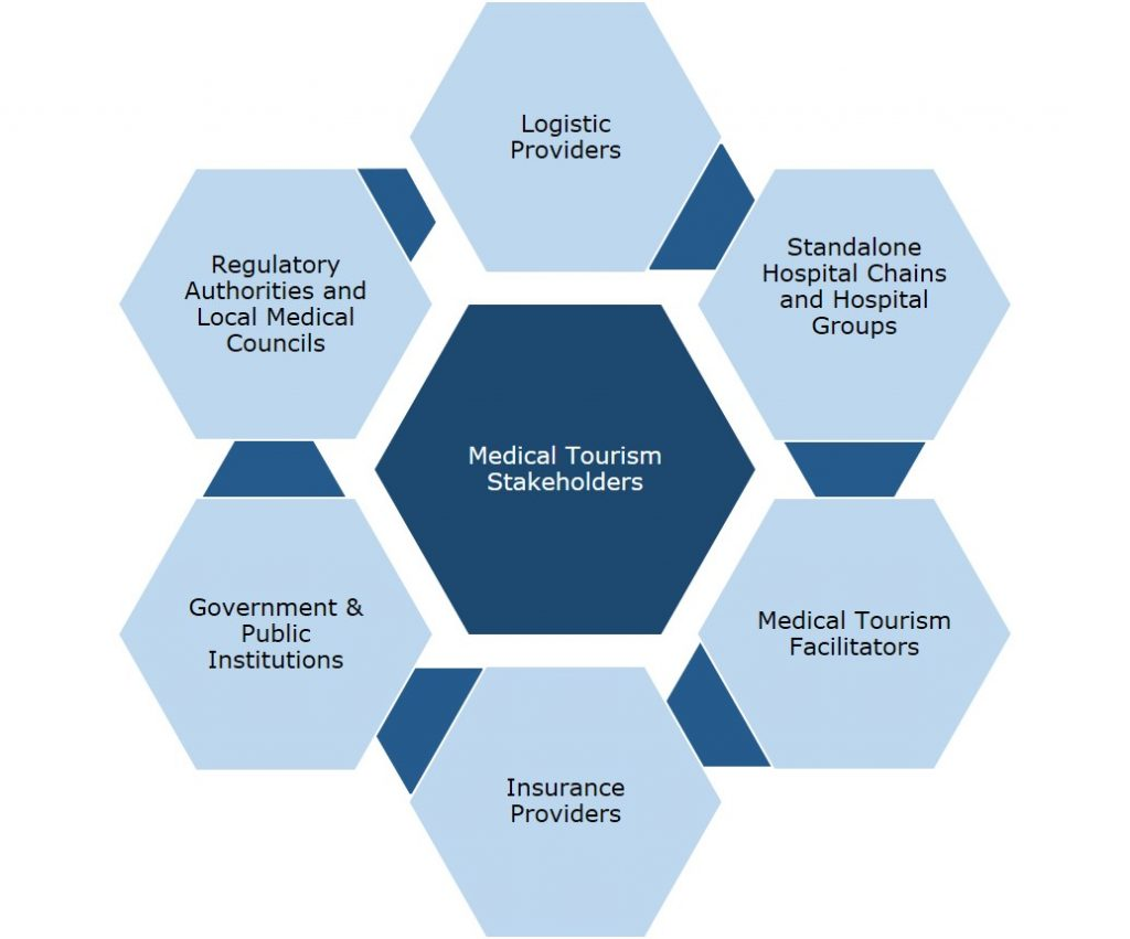 medical tourism market report