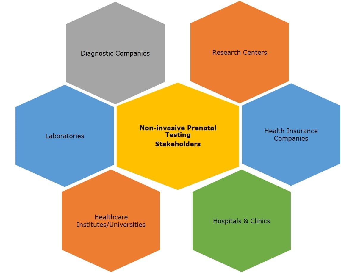 Global Non-Invasive Prenatal Testing Market