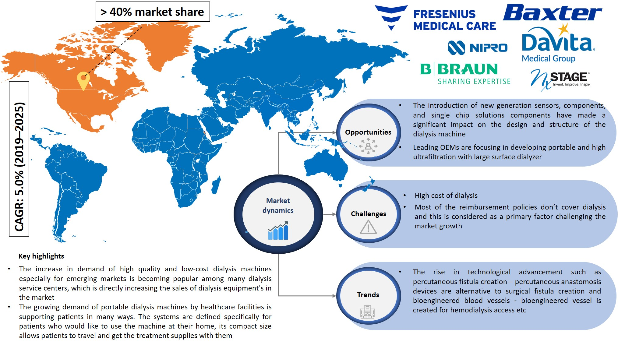 dialysis market share