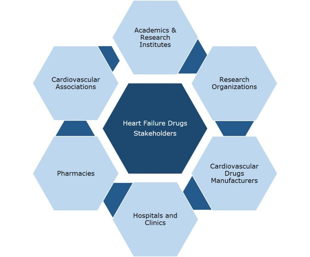 heart failure drugs