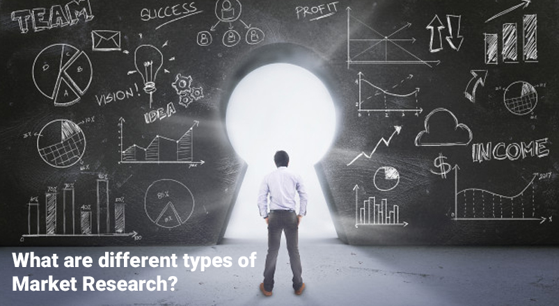different types of market research