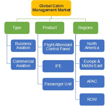 aircraft cabin management market